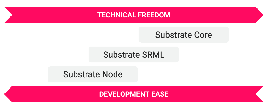 Technical freedom in Substrate framework